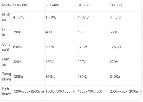 Thông số kỹ thuật của Tủ trưng bày bánh kem kính cong